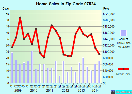 Zip code 07524 (Paterson, New Jersey) real estate house value trends