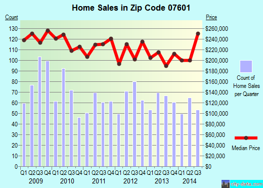 Zip code 07601 (Hackensack, New Jersey) real estate house value trends