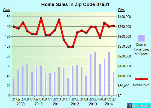 Zip code 07631 (Englewood, New Jersey) real estate house value trends