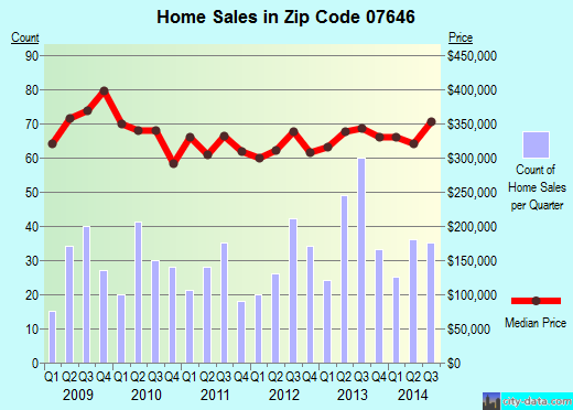 Zip code 07646 (NEW MILFORD, New Jersey) real estate house value trends
