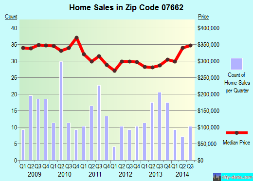 Zip code 07662 (, New Jersey) real estate house value trends