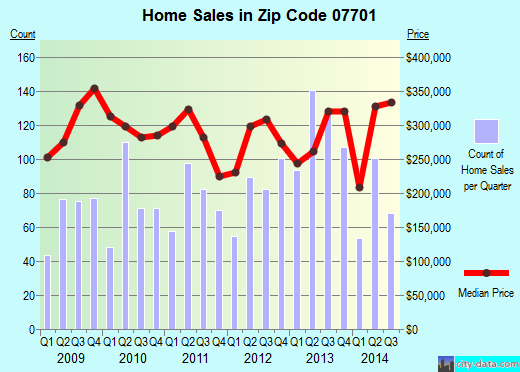 Zip code 07701 (Red Bank, New Jersey) real estate house value trends
