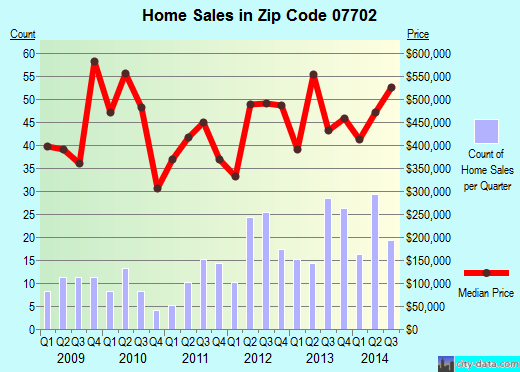 Zip code 07702 (SHREWSBURY, New Jersey) real estate house value trends