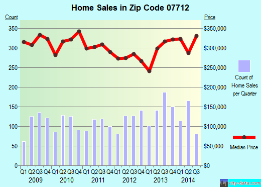 Zip code 07712 (Tinton Falls, New Jersey) real estate house value trends