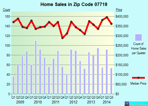 Zip code 07719 (Belmar, New Jersey) real estate house value trends