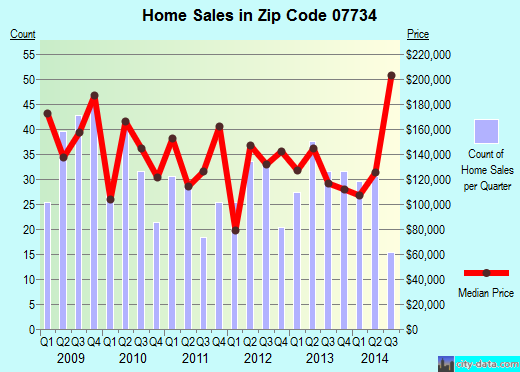 Zip code 07734 (Keansburg, New Jersey) real estate house value trends