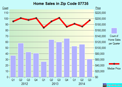 Zip code 07735 (Union Beach, New Jersey) real estate house value trends
