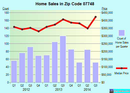 Zip code 07748 (North Middletown, New Jersey) real estate house value trends