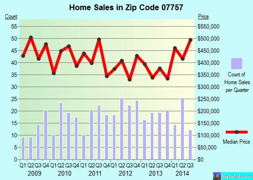 Zip code 07757 (OCEANPORT, New Jersey) real estate house value trends