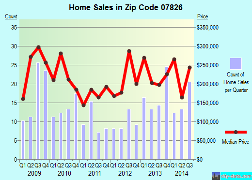 Zip code 07826 (Branchville, New Jersey) real estate house value trends