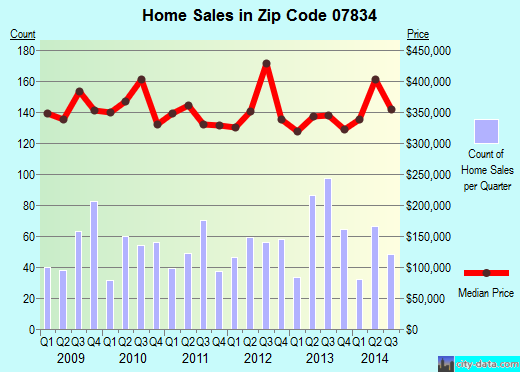 Zip code 07834 (White Meadow Lake, New Jersey) real estate house value trends