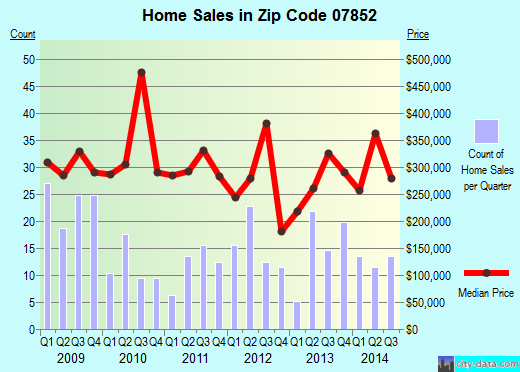 Zip code 07852 (, New Jersey) real estate house value trends