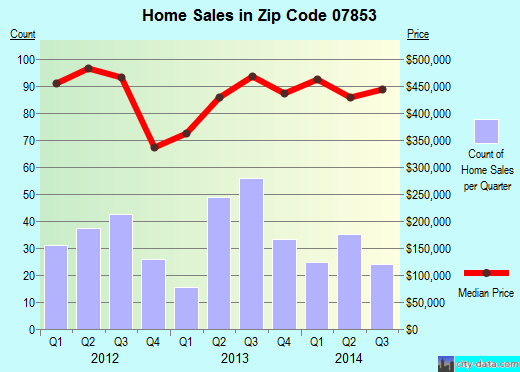 Zip code 07853 (Long Valley, New Jersey) real estate house value trends