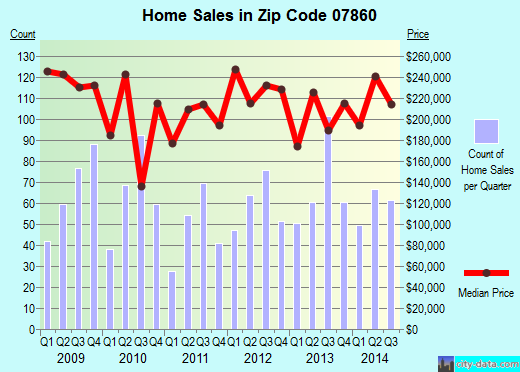 Zip code 07860 (Newton, New Jersey) real estate house value trends