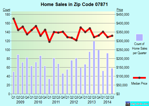 Zip code 07871 (Lake Mohawk, New Jersey) real estate house value trends