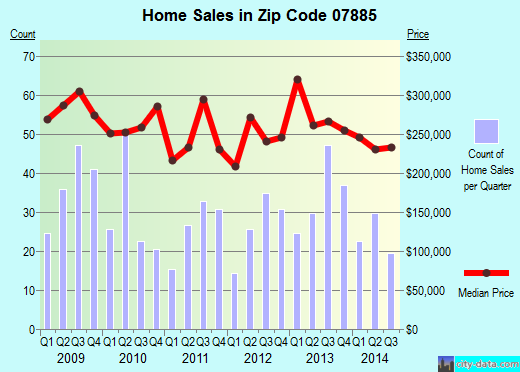 Zip code 07885 (Wharton, New Jersey) real estate house value trends