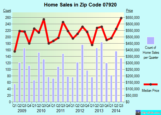 Zip code 07920 (, New Jersey) real estate house value trends