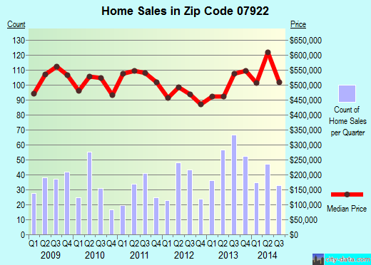 Zip code 07922 (New Providence, New Jersey) real estate house value trends