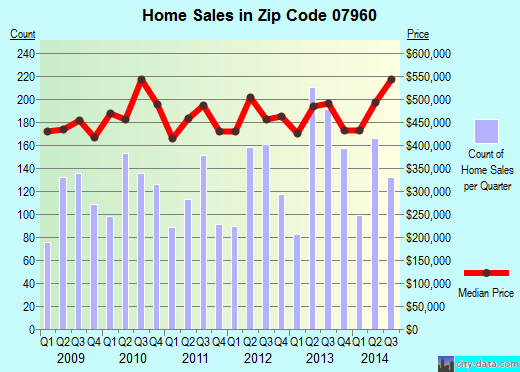 Zip code 07960 (Morristown, New Jersey) real estate house value trends