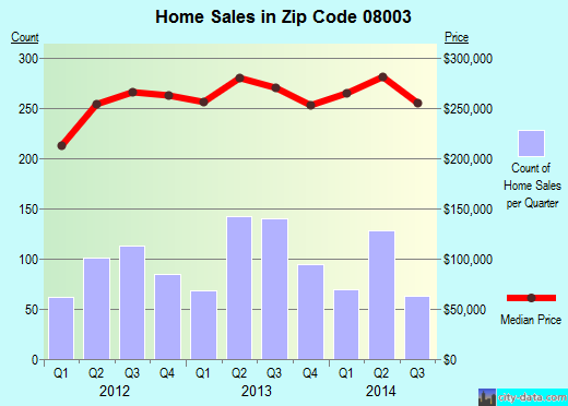 Zip code 08003 (Springdale, New Jersey) real estate house value trends