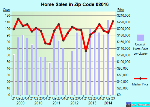 Zip code 08016 (Burlington, New Jersey) real estate house value trends