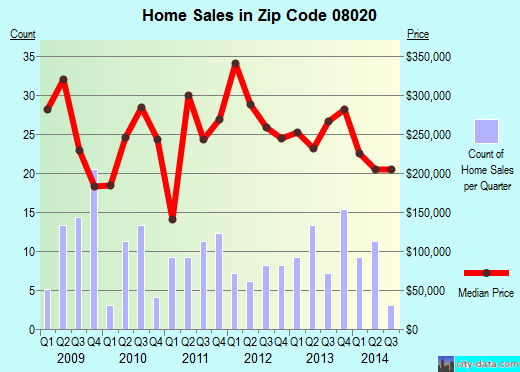 Zip code 08020 (, New Jersey) real estate house value trends