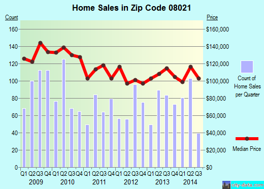 Zip code 08021 (Lindenwold, New Jersey) real estate house value trends