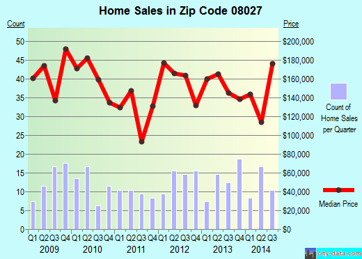 Zip code 08027 (GIBBSTOWN, New Jersey) real estate house value trends