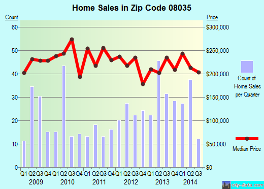 Zip code 08035 (Haddon Heights, New Jersey) real estate house value trends