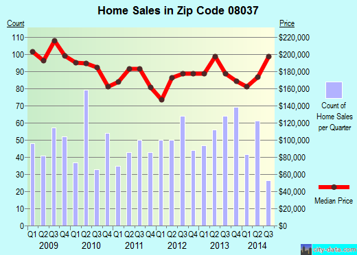 Zip code 08037 (Hammonton, New Jersey) real estate house value trends