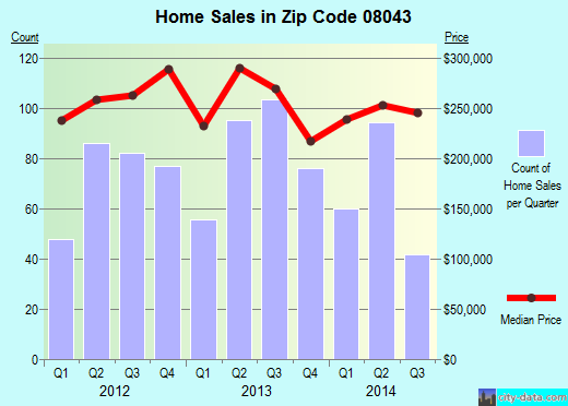 Zip code 08043 (Echelon, New Jersey) real estate house value trends