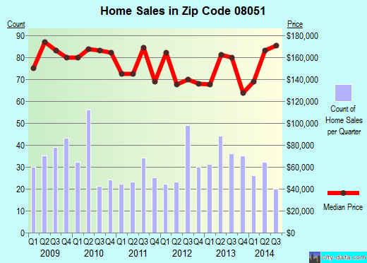 Zip code 08051 (, New Jersey) real estate house value trends
