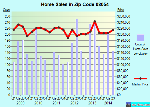 Zip code 08054 (MOUNT LAUREL, New Jersey) real estate house value trends