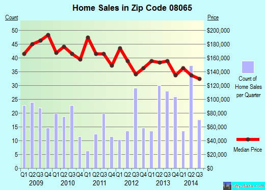 Zip code 08065 (PALMYRA, New Jersey) real estate house value trends