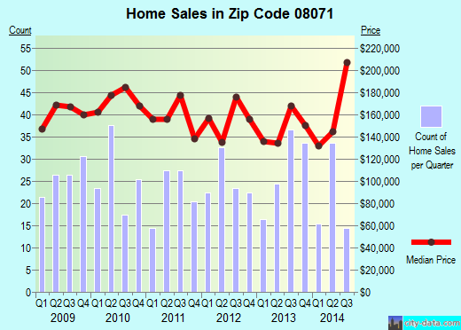 Zip code 08071 (PITMAN, New Jersey) real estate house value trends