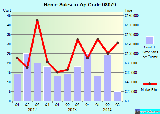 Zip code 08079 (Salem, New Jersey) real estate house value trends