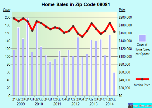Zip code 08081 (, New Jersey) real estate house value trends