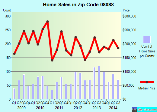 Zip code 08088 (Leisuretowne, New Jersey) real estate house value trends