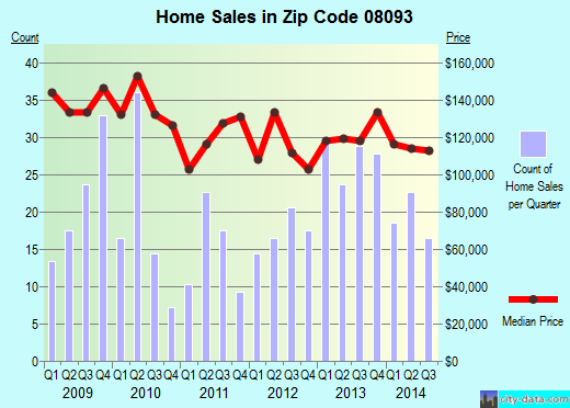 Zip code 08093 (Westville, New Jersey) real estate house value trends