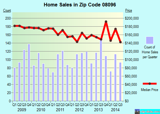 Zip code 08096 (Woodbury, New Jersey) real estate house value trends