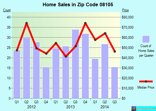 Zip code 08105 (Camden, New Jersey) real estate house value trends