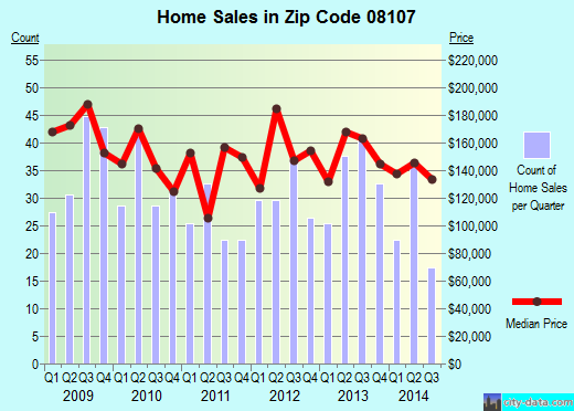Zip code 08107 (OAKLYN, New Jersey) real estate house value trends
