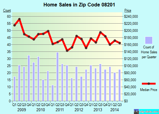 Zip code 08201 (Absecon, New Jersey) real estate house value trends
