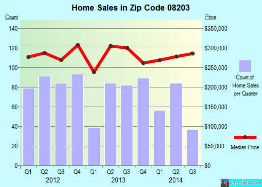 Zip code 08203 (BRIGANTINE, New Jersey) real estate house value trends