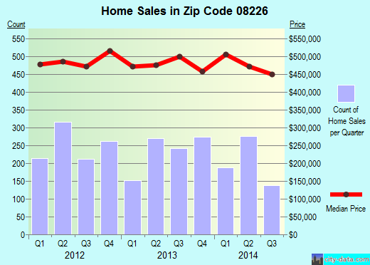 Zip code 08226 (Ocean City, New Jersey) real estate house value trends