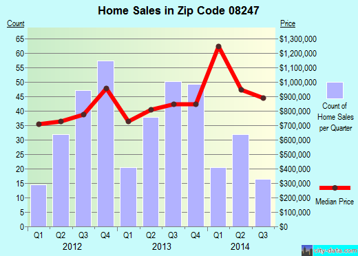 Zip code 08247 (Stone Harbor, New Jersey) real estate house value trends