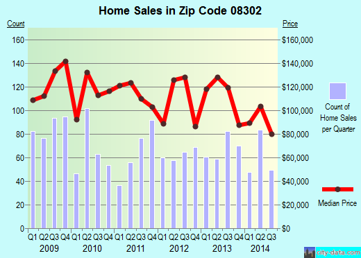 Zip code 08302 (Bridgeton, New Jersey) real estate house value trends