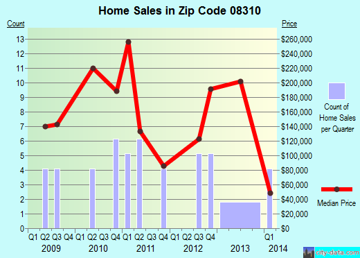 Zip code 08310 (Buena, New Jersey) real estate house value trends