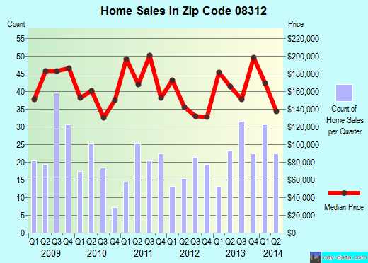 Zip code 08312 (Clayton, New Jersey) real estate house value trends