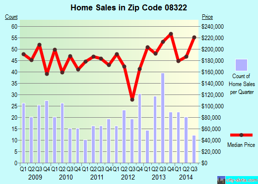 Zip code 08322 (, New Jersey) real estate house value trends